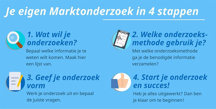 Marktonderzoek in 4 stappen